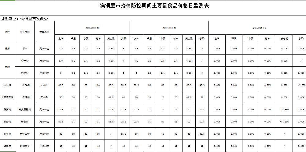 5月21日满洲里市疫情防控期间市场价格动态